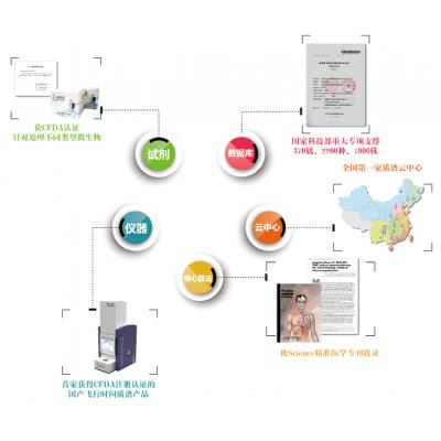 Clin-ToF微生物鉴定平台 临床微生物鉴定 微生物鉴定系统